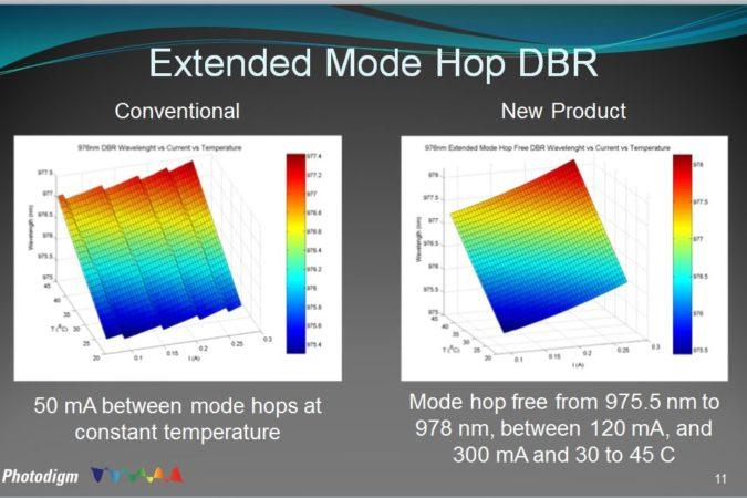 New X-Mode Photodigm Lasers