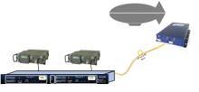 VHF/UHF Link